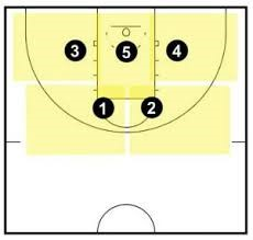 https://www.basketballforcoaches.com/2-3-zone-defense/
